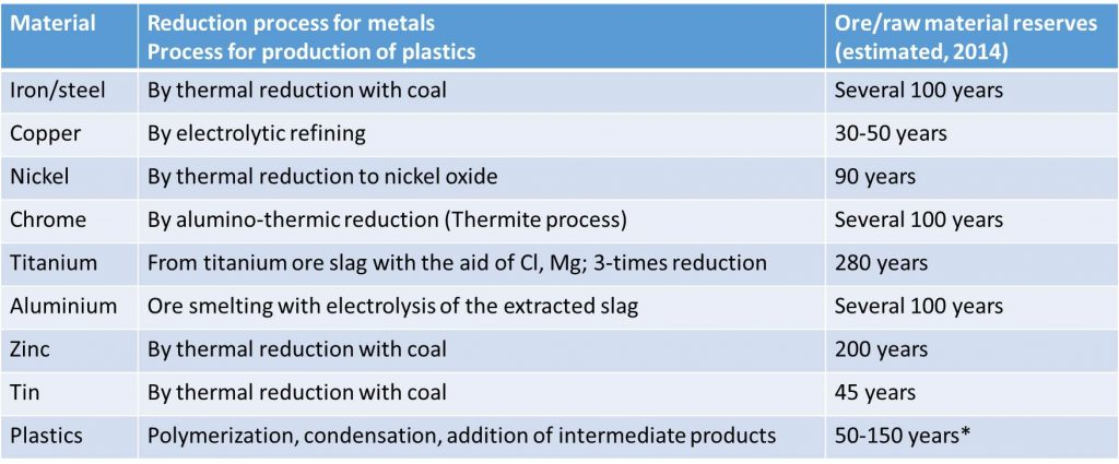 Metal extraction from primary raw materials (ores)/Plastics production from crude oil