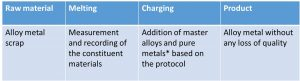 Process of alloy-metal recovery from secondary raw materials
