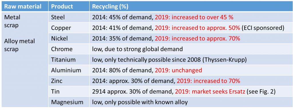 Metal extraction from secondary raw materials. Increase in the amount of recycling over the past 5 years.