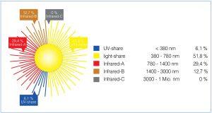 Radiation intensity diagram.