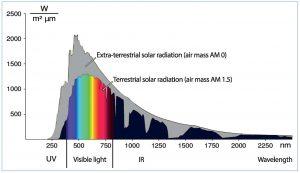 Spectral transmittance